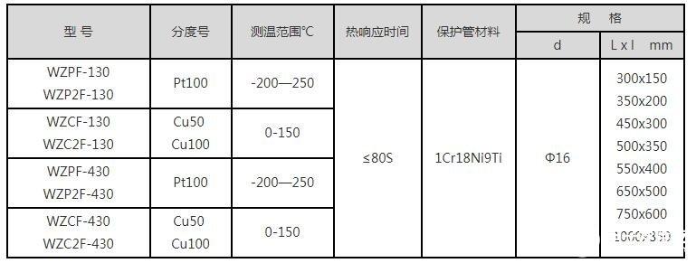 防腐热电阻的特点_防腐热电阻主要技术参数