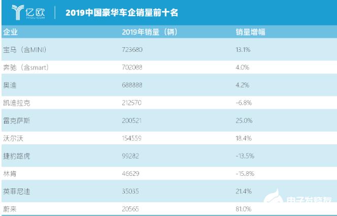 """德系三強""""戰爭""""2.0時代 2019年寶馬首次稱王"""