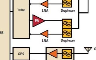 Avago高增益4W PA的優點及在Small cell射頻前端設計中的應用