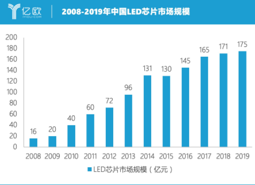 LED照明芯片成价格杀手 逐渐开始横向扩张加速成长