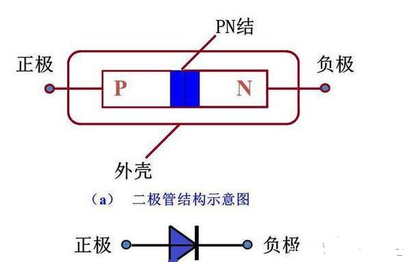 为什么二极管正向导通压降是0伏