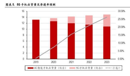 5G推动新一轮终端创新,换机带来手机销量增长
