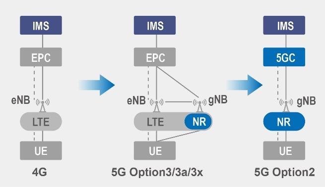 全球已打通5G VoNR的语音和视频电话的厂商有哪些