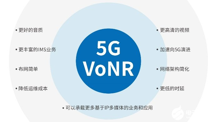 全球已打通5G VoNR的語音和視頻電話的廠商有哪些
