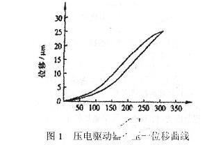 压电驱动器的特点_压电驱动器的性能