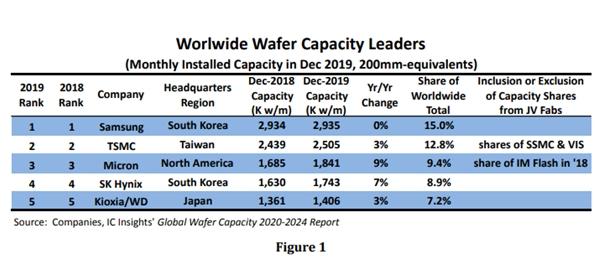 全球各大主流厂商的晶圆产能量情况分析