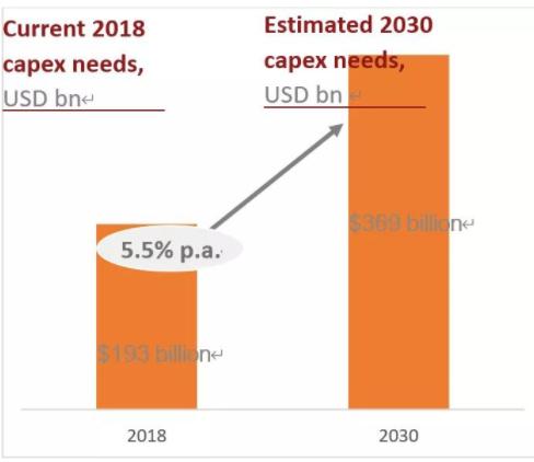 全球数字基础设施市场评估分析报告