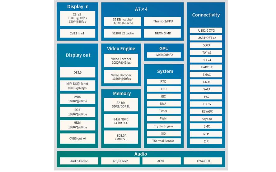 全志T3系列ARM Cortex-A7嵌入式开发平台的硬件手册免费下载