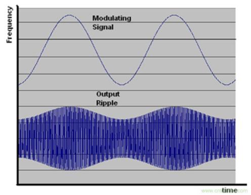 如何減少傳導干擾和輻射干擾