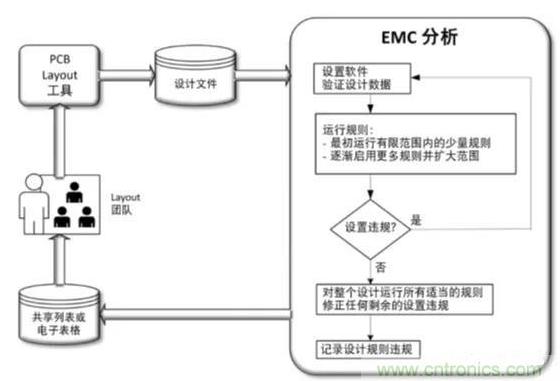 如何在PCBLayout流程應用中添加自動EMC...