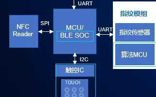 基于國民技術N32G4FRx、N32WB4x系列MCU的單芯片安全智能門鎖方案