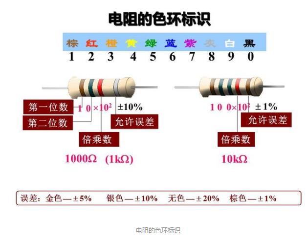 如何快速准确地读出色环电阻的值