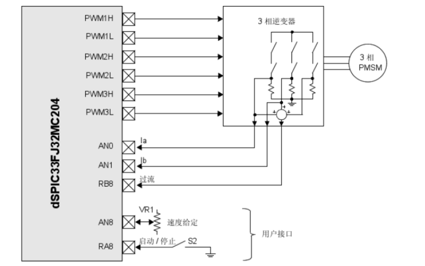 PMSM的无传感器磁场定向控制的详细资料说明