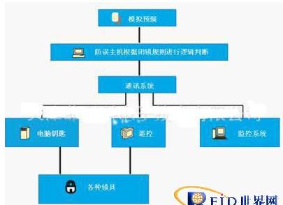ZigBee組網技術在電力SCADA中有怎樣的應用