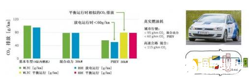 降低CO2排放 高效内燃机与48V插电式动力设备的组合动力系统就能解决