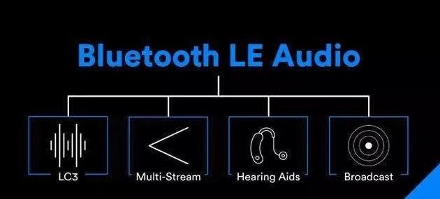 新思科技發布藍牙LE Audio LC3編解碼器