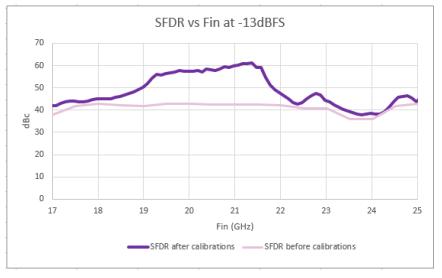 K波段直接數字化的高級寬帶采樣方案 ——擴展射頻可能性的邊界