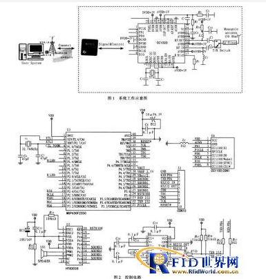 短距离无线通讯技术的汽车RFID如何去设计比较合理