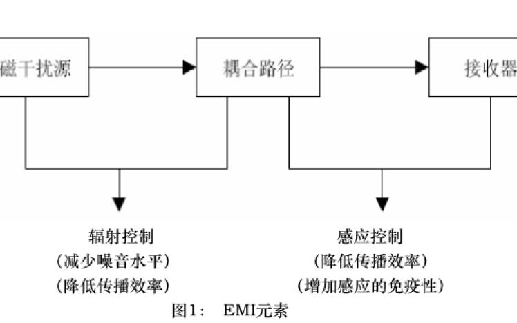 如何设计单板电磁兼容EMC