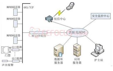 基于(yu)PIC32單片機(ji)為中心的電子防(fang)盜系統設計(ji)