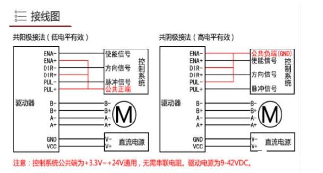 使用PLC如何控制步进电机的速度与方向