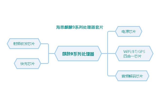 E分析:华为手机中麒麟9系列处理器套片的进化史
