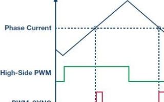 高性能电机和伺服驱动器控制优化Σ-Δ调制电流测量方案