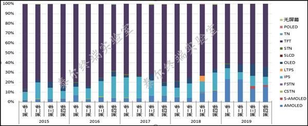 TFT-LCD仍是我国手机产业首选的屏幕,占比高达64.3%