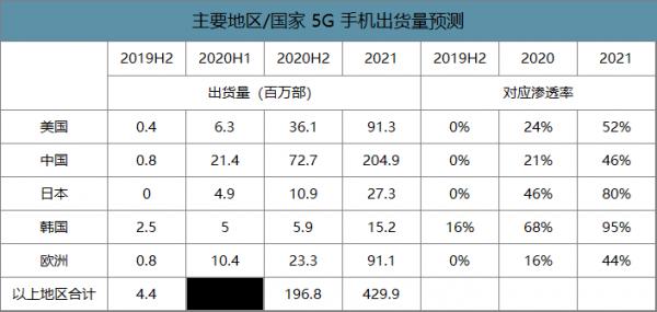 图3:主要地区/国家5G手机出货量预测。
