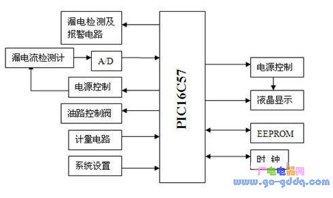 基于PIC單片機的精確加油系統設計