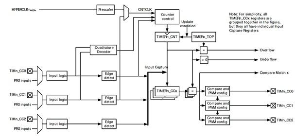 基于單片機的閉環控制系統的設計解決方案