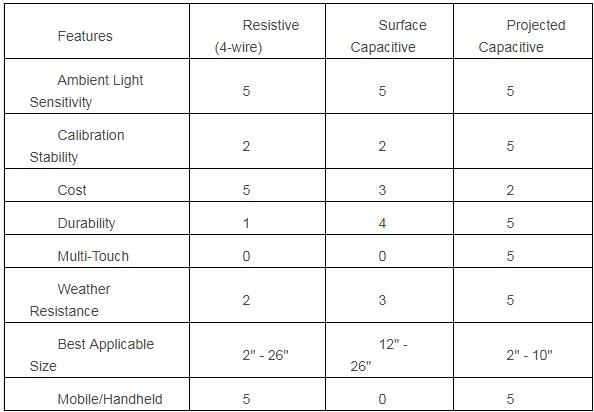 电容式触摸技术应用解决方案及设计注意事项