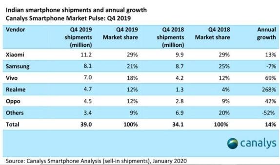 印度智能手機市場將會在2020年出貨量達到1.6億部