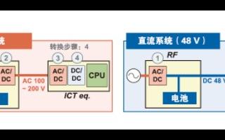 數據中心的IDC設備供電方式和效率分析研究
