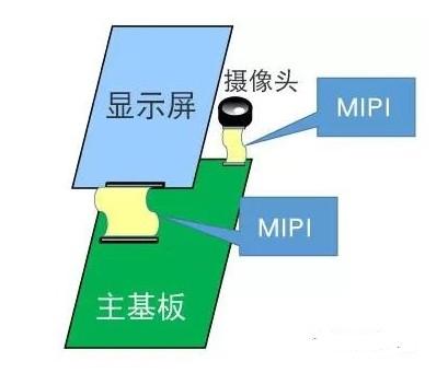 MIPI C-PHY差分傳輸接口的靜噪特點及相應對策