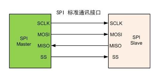 采用軟件模擬SPI總線實現雙單片機數據通信模塊的設計