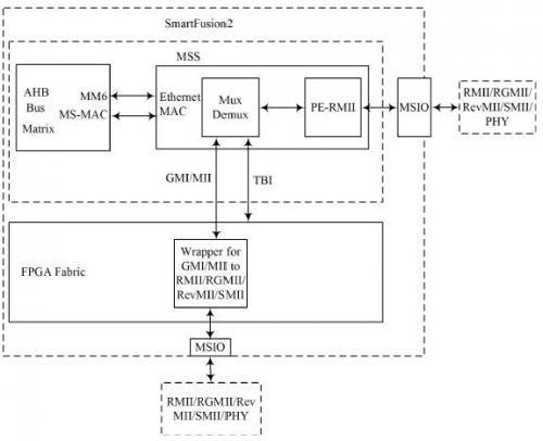 基于FLASH架構實現SoC數據采集與交互系統的設計與解決方案