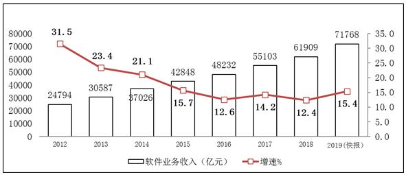 2012-2019年软件业务收入增长情况全面分析