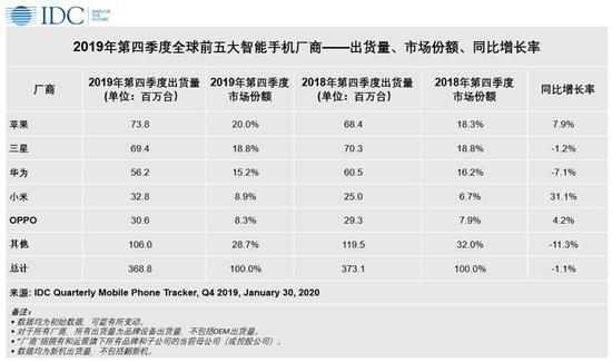全球前五大智能手机厂商