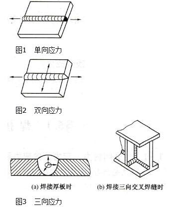 焊接应力的种类有哪些