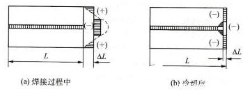 焊接应力产生的原因_减少焊接应力的措施