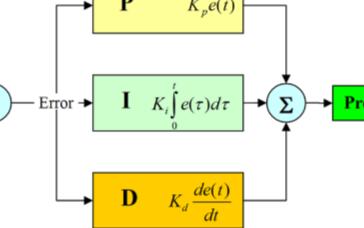 PID原理与参数调试
