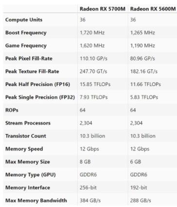 AMD RX 5600M/5700M移动显卡参数...