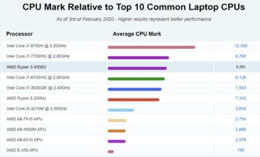 AMD R3 4300U移動處理器跑分曝光,加速頻率可達3.7GHz