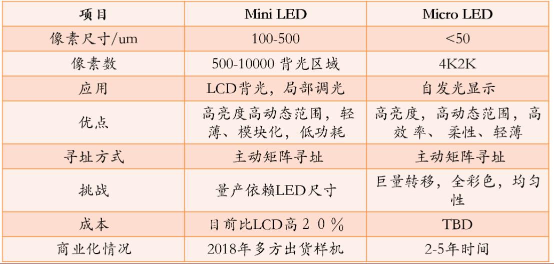 鸡西旅游:MicroLED商用化在即,一文了解从上游芯片到下游面板的所有玩家