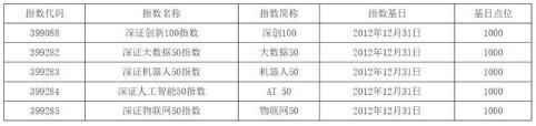 深交所发布深证创新100指数、深证大数据50指数