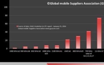 基于GCT GDM7240平臺的CEAC全頻段LTE產品方案