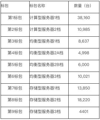 中国移动正式发布了2020年PC服务器集中采购公告