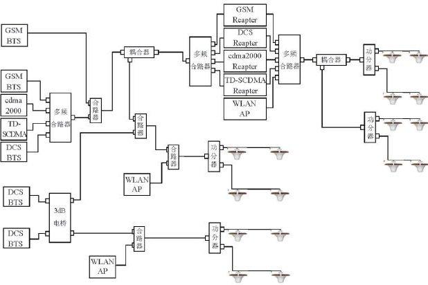 射频无源器件的适用范围及对无线网络的通信造成怎样的影响