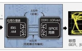利用精準PCB級SPICE分析確保信號完整性